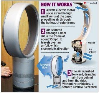 how a bladeless fan works