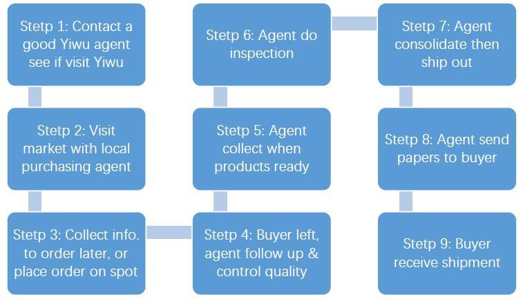 How Yiwu Market Works