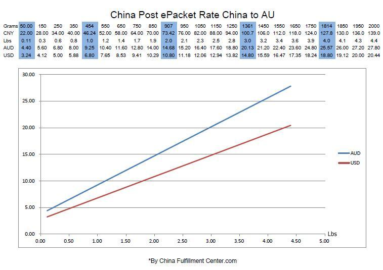 China Post ePacket Rate China to Australia