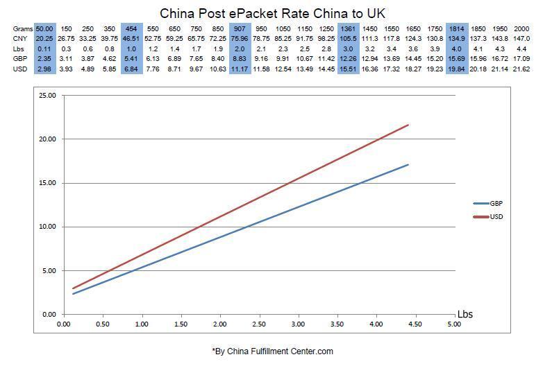 China Post ePacket Rate China to UK