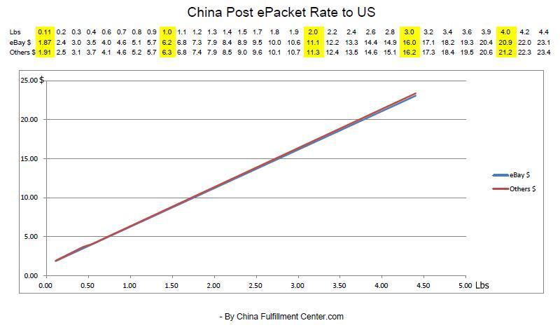 China Post ePacket Rate China to US