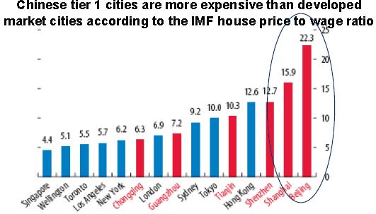 Shanghai, Shenzhen, Guangzhou, Hong Kong are all too expensive.