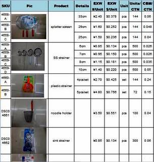 cheap kitchenware price list