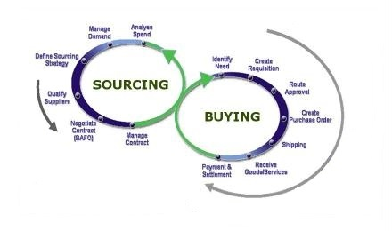Sourcing and buying together