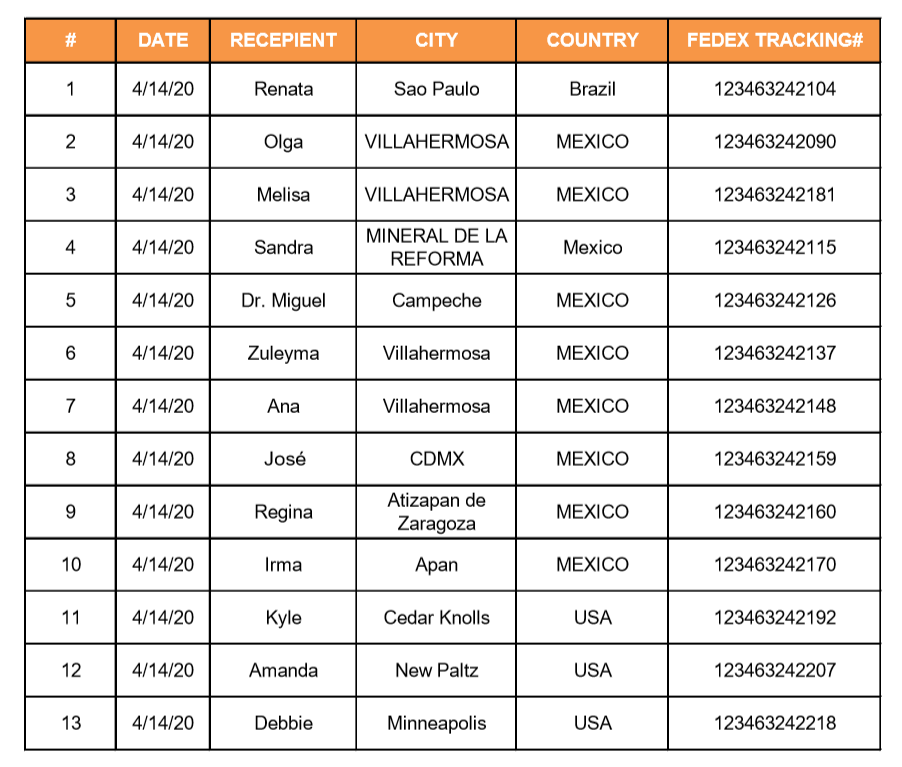 *Click to download a complete clear PDF file for tracking codes of all mask parcels donated on Apr.14 (China date)
