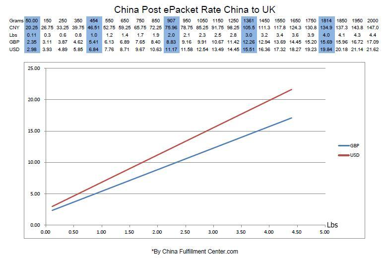 China Post ePacket Rate China to UK