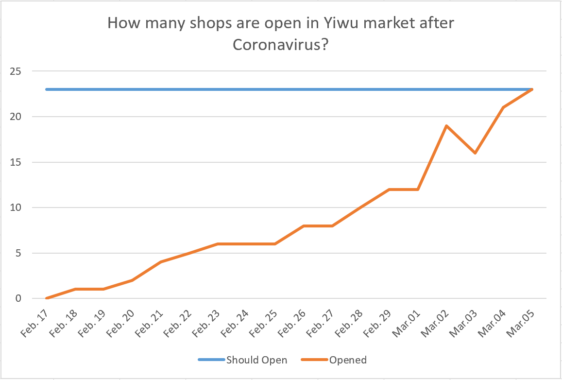 Live: shops open status in Yiwu market after Coronavirus (COVID-19), 23/23 open, by Mar.05, 2020.