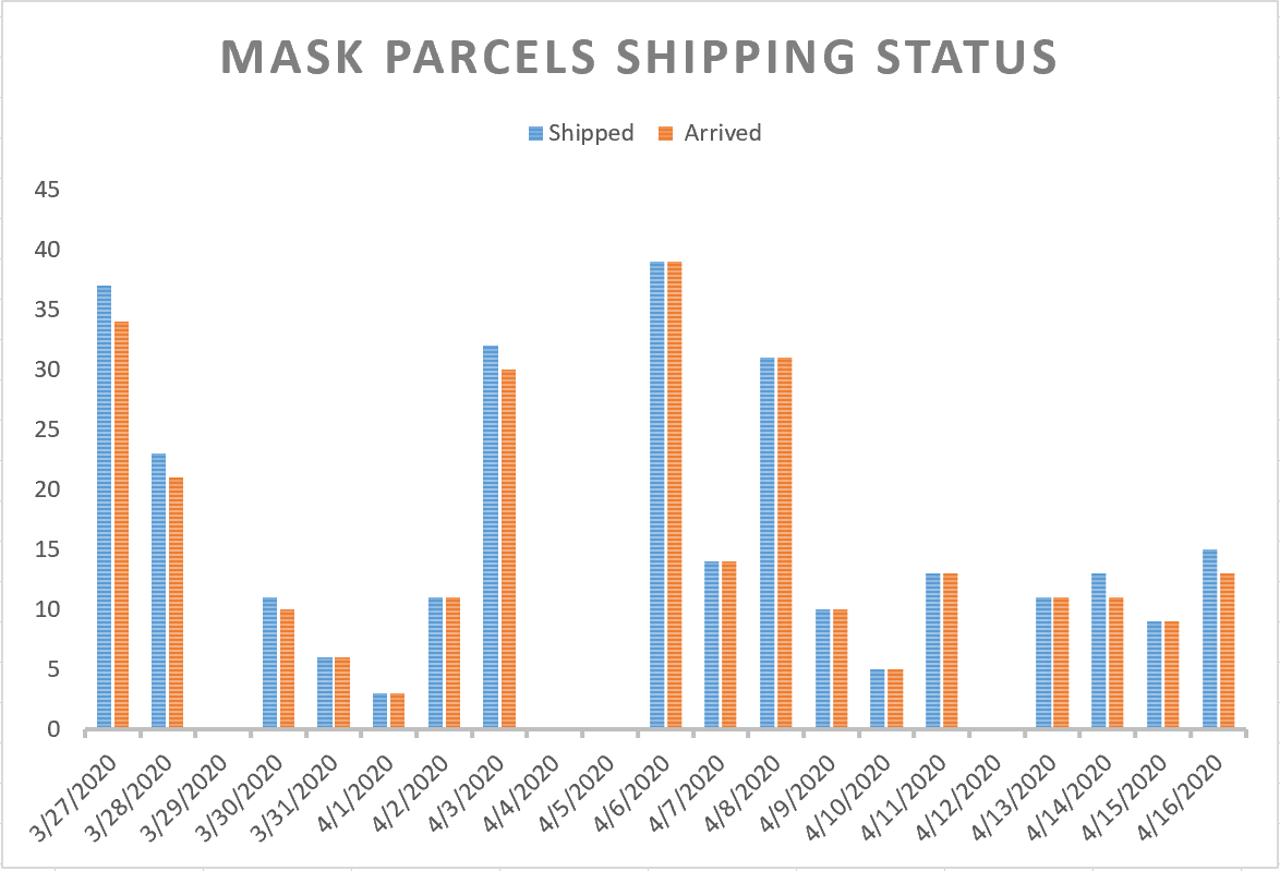 Shipping status of the mask parcels donated: Apr.27 Update